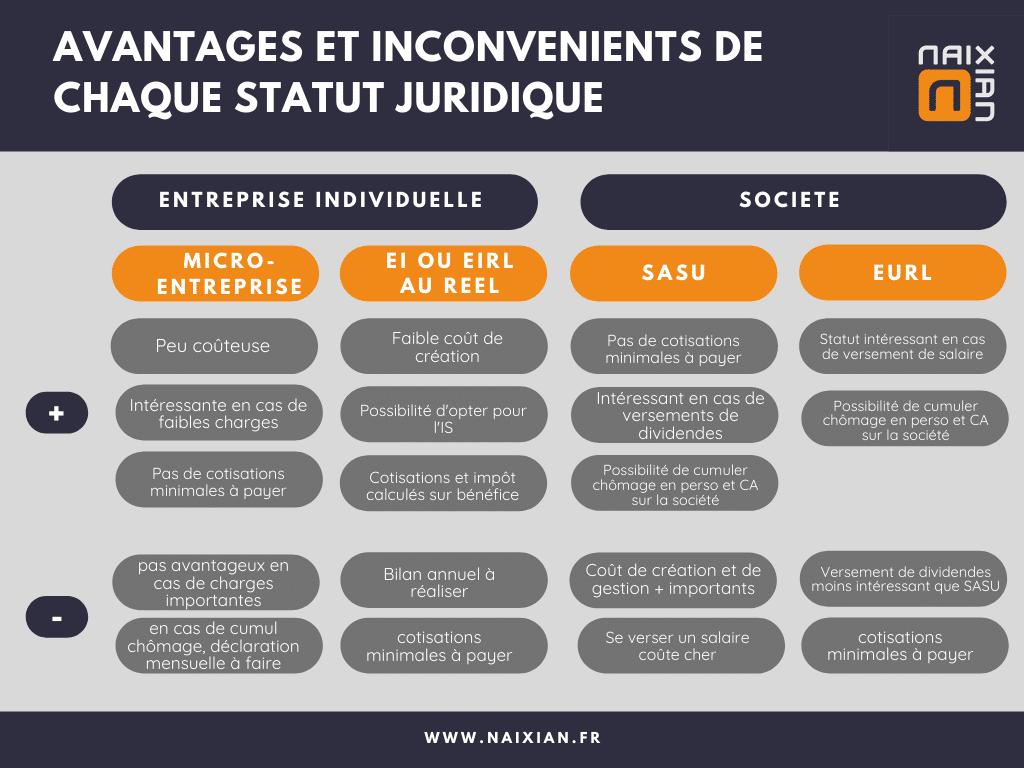 tableau indiquant les avantages et inconvénientss pour chaque statut juridique