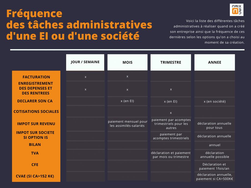 Tableau listant les tâches admnistratives d'une entreprise individuelle ou d'une société