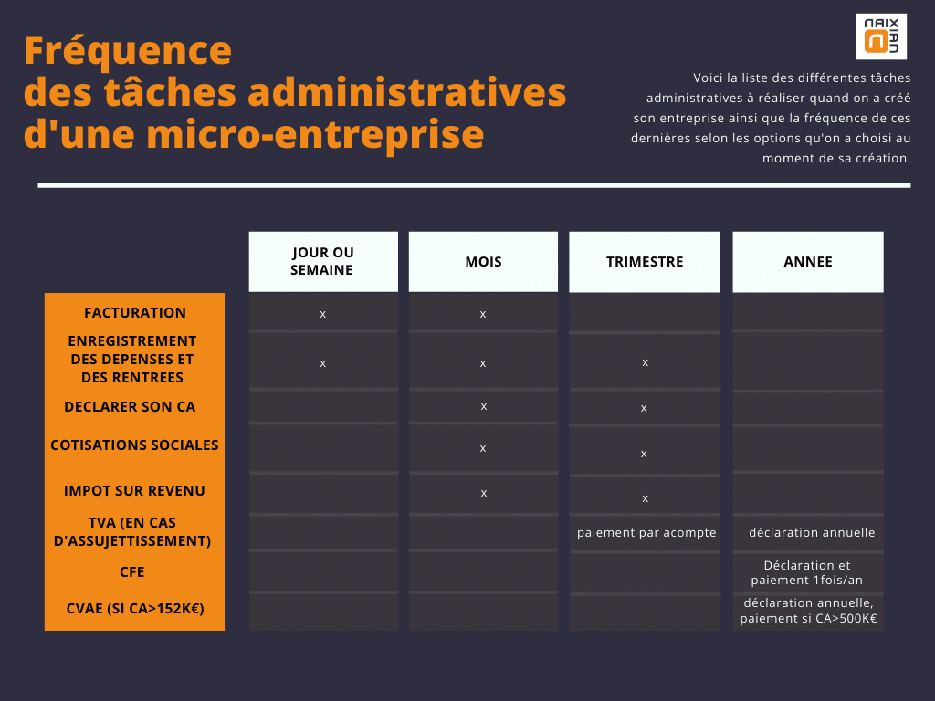 Tableau indiquant les taches administratives à réaliser en tant que micro-entreprise