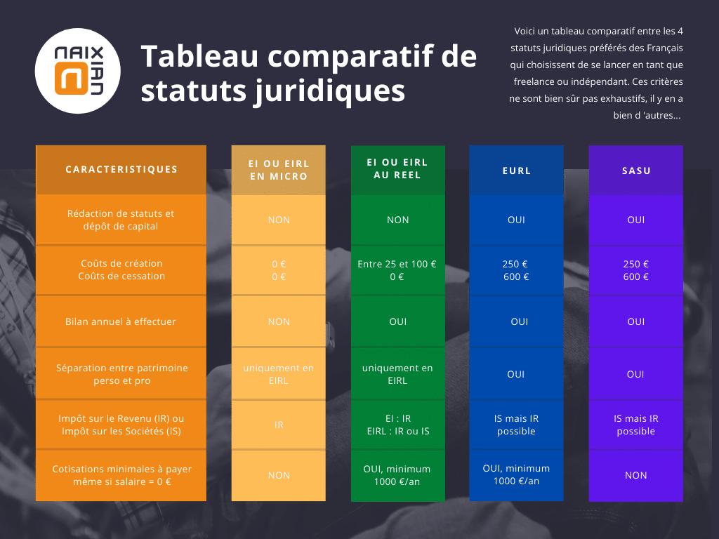 Tableau comparatif de statut juridique